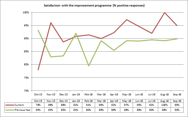 Satisfaction with improvement programme graph
