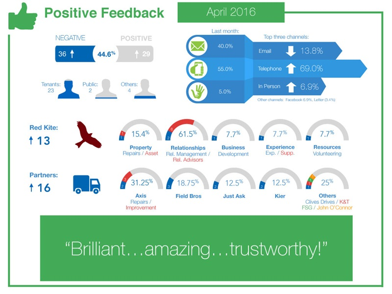 Positive feedback for April