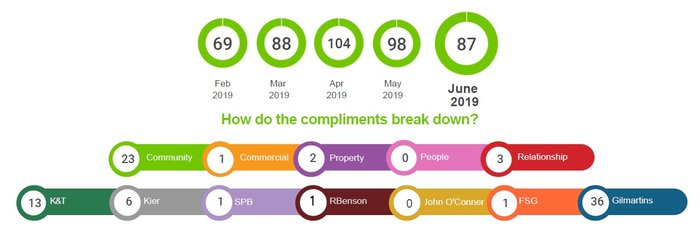 Positive feedback infographic for June 2019