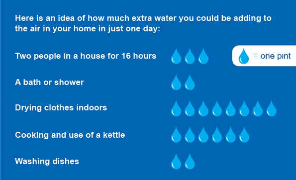 A graphic showing how much condensation is caused by daily activities