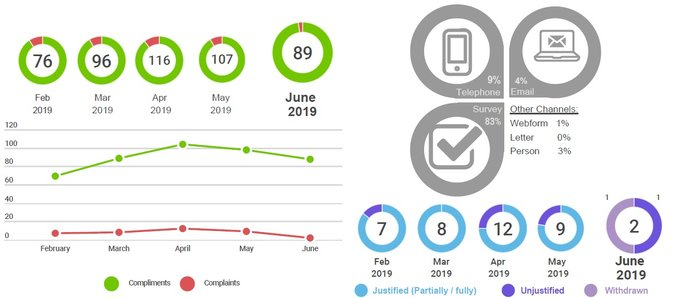 Feedback trends infographic for June 2019