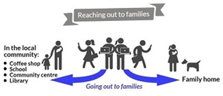 Early Help Services Consultation - Families