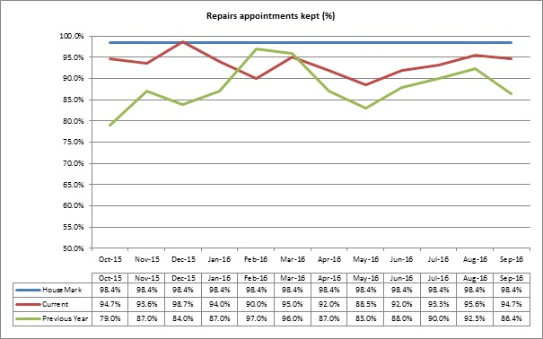 Repairs appointment graph