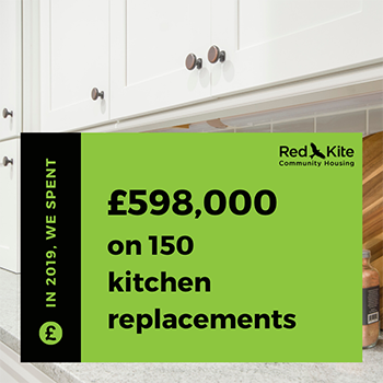 We spent £598,000 on 150 kitchen replacements