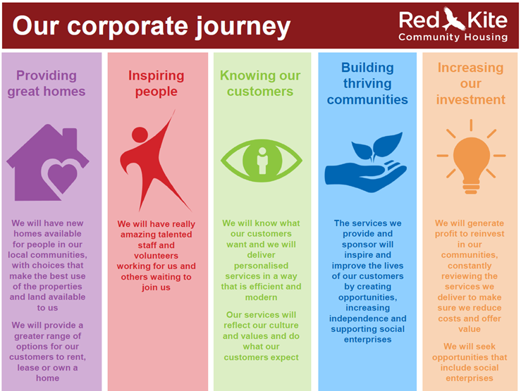 Corporate journey summary